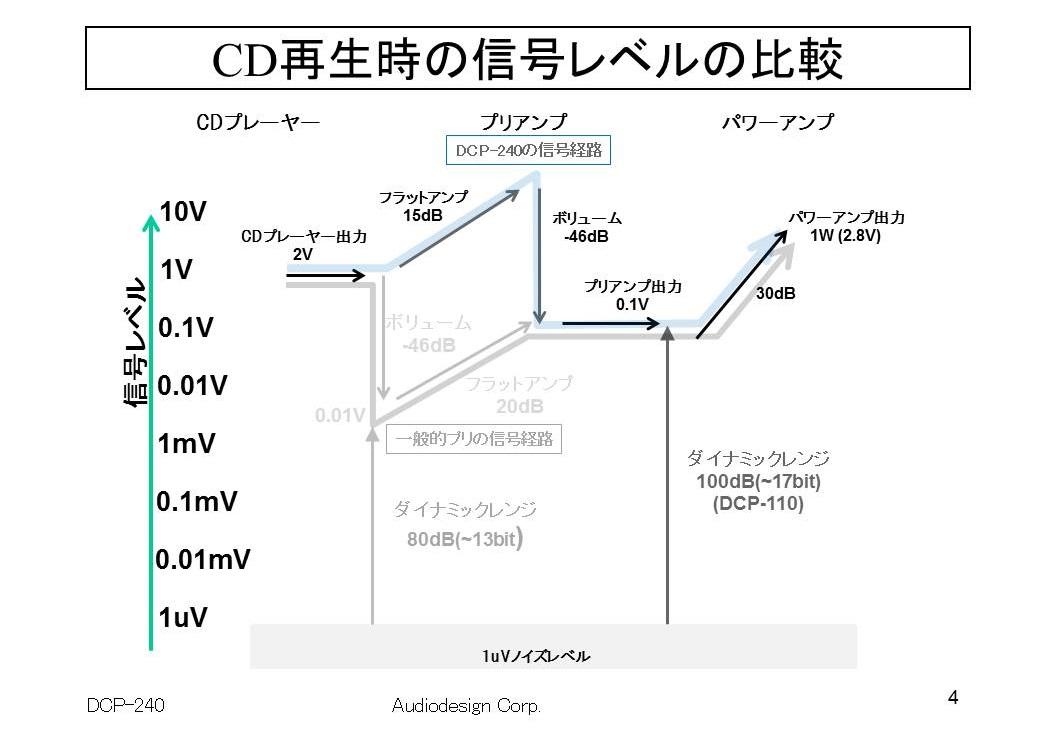 アンプinファーストの信号経路説明